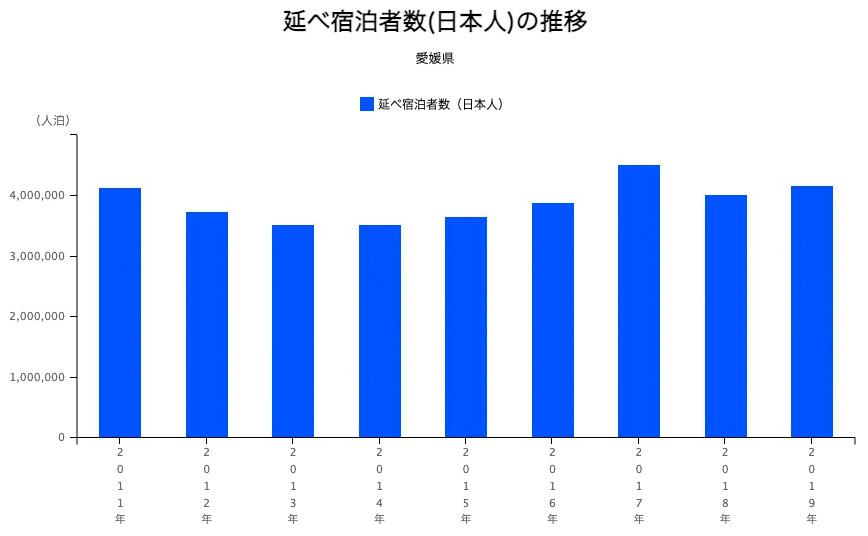愛媛県の延べ宿泊者数(日本人)の推移