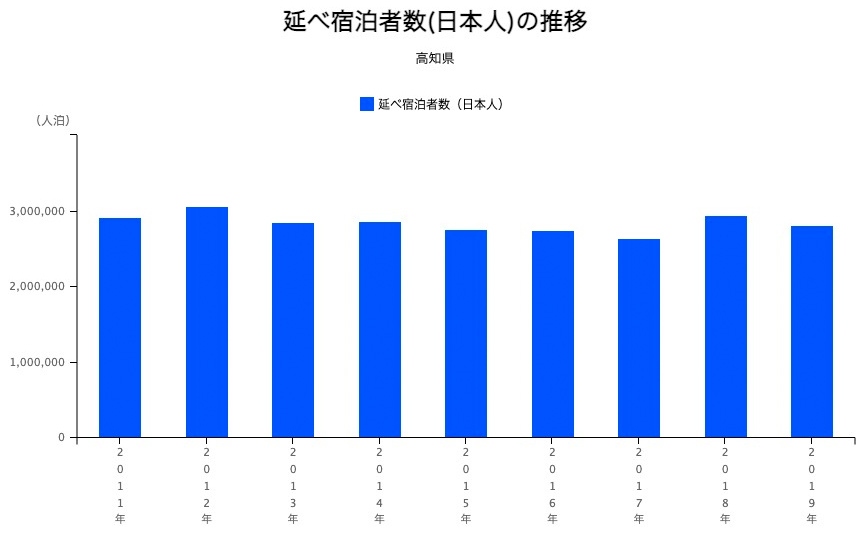 高知県の延べ宿泊者数(日本人)の推移