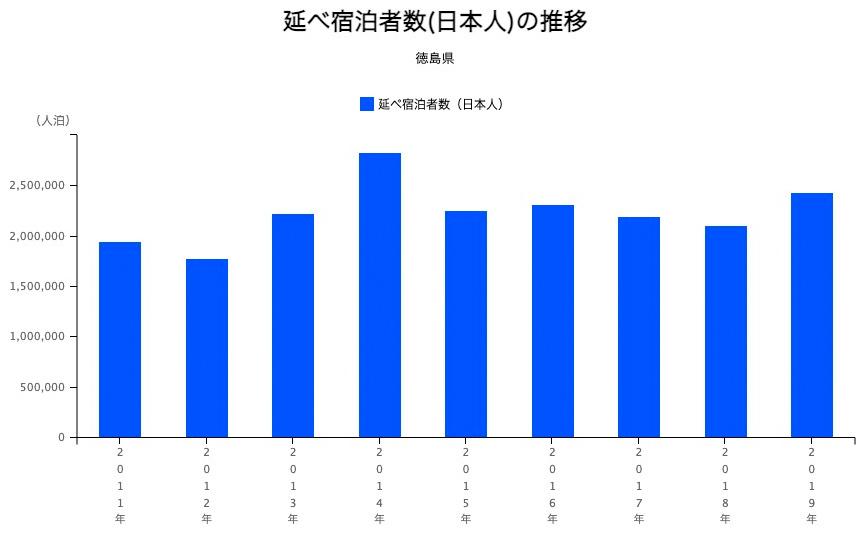 徳島県の延べ宿泊者数(日本人)の推移